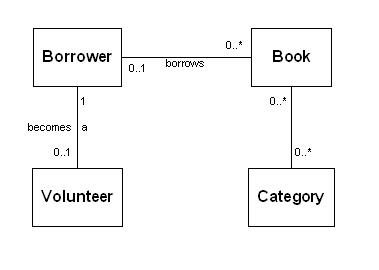 image of Library data 
